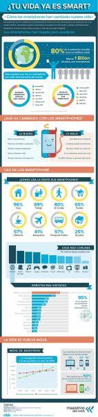 Infografia Smartphone
