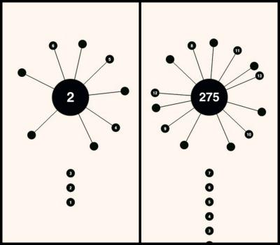 Nivel 2 y nivel 275, incrementa el nivel de bolitas que clavar