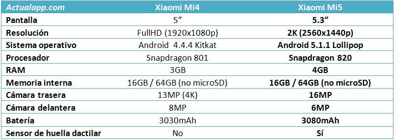 Tabla Xiaomi Mi5