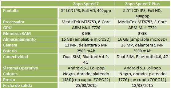 Especificaciones técnicas del Zopo Speed 7 y 7 Plus