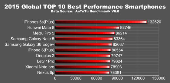 AnTuTu mejor rendimiento 2015 13031552-content
