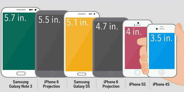 Tamaño del Smartphone
