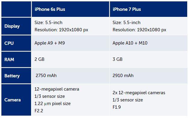 especificaciones iphone 7 plus tabla