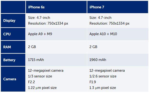 especificaciones iphone 7 tabla