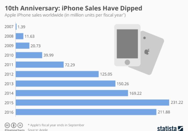 10 años del iphone