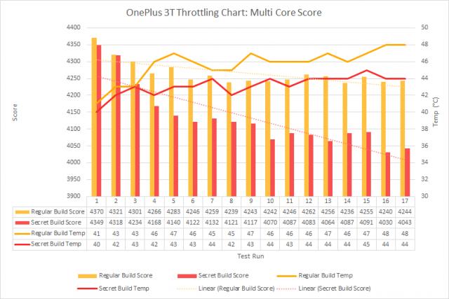 benchmarks de oneplus 3t