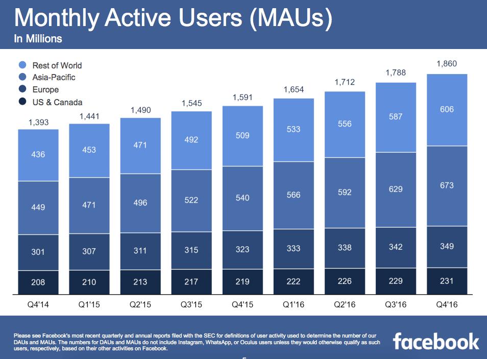 facebook ha presentado resultados
