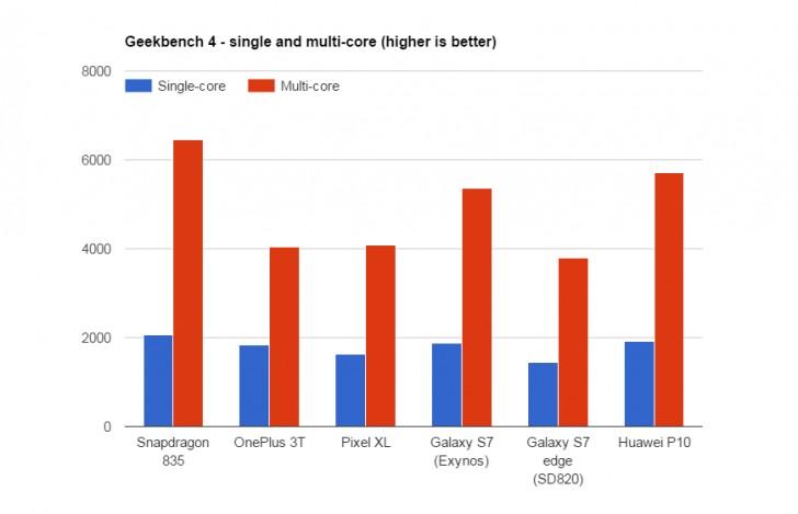 resultados del snapdragon 835