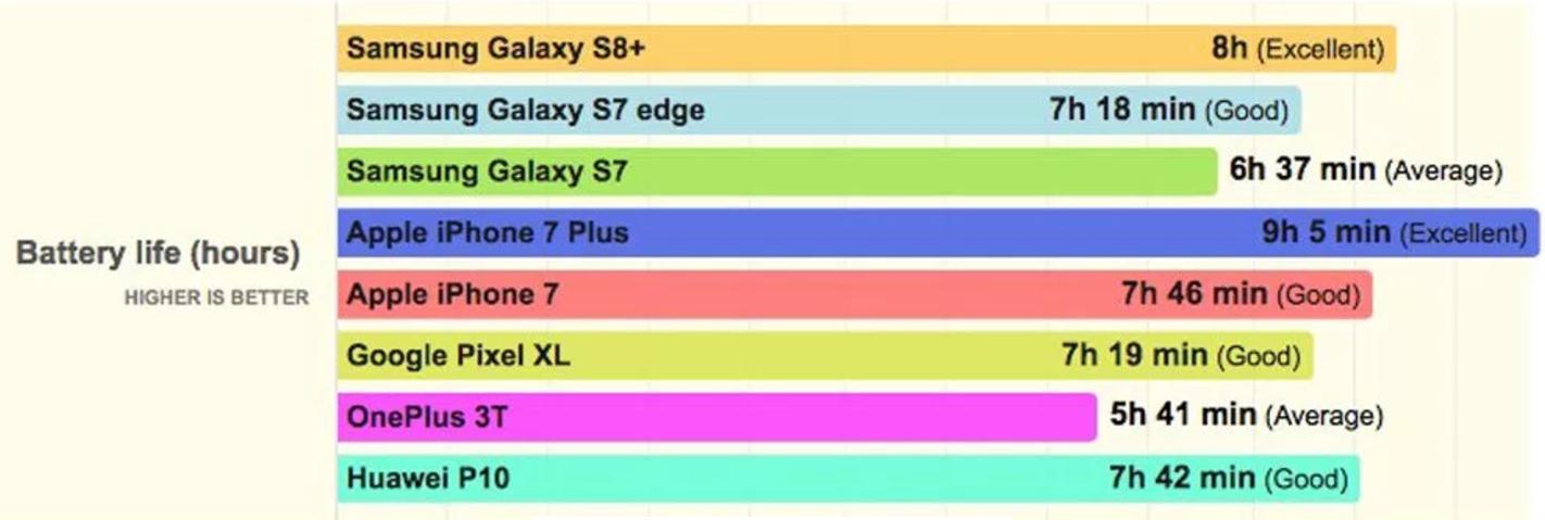 bateria del galaxy s8