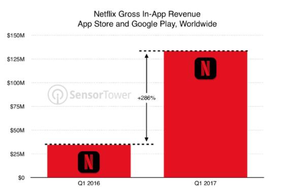ingresos de la app de Netflix