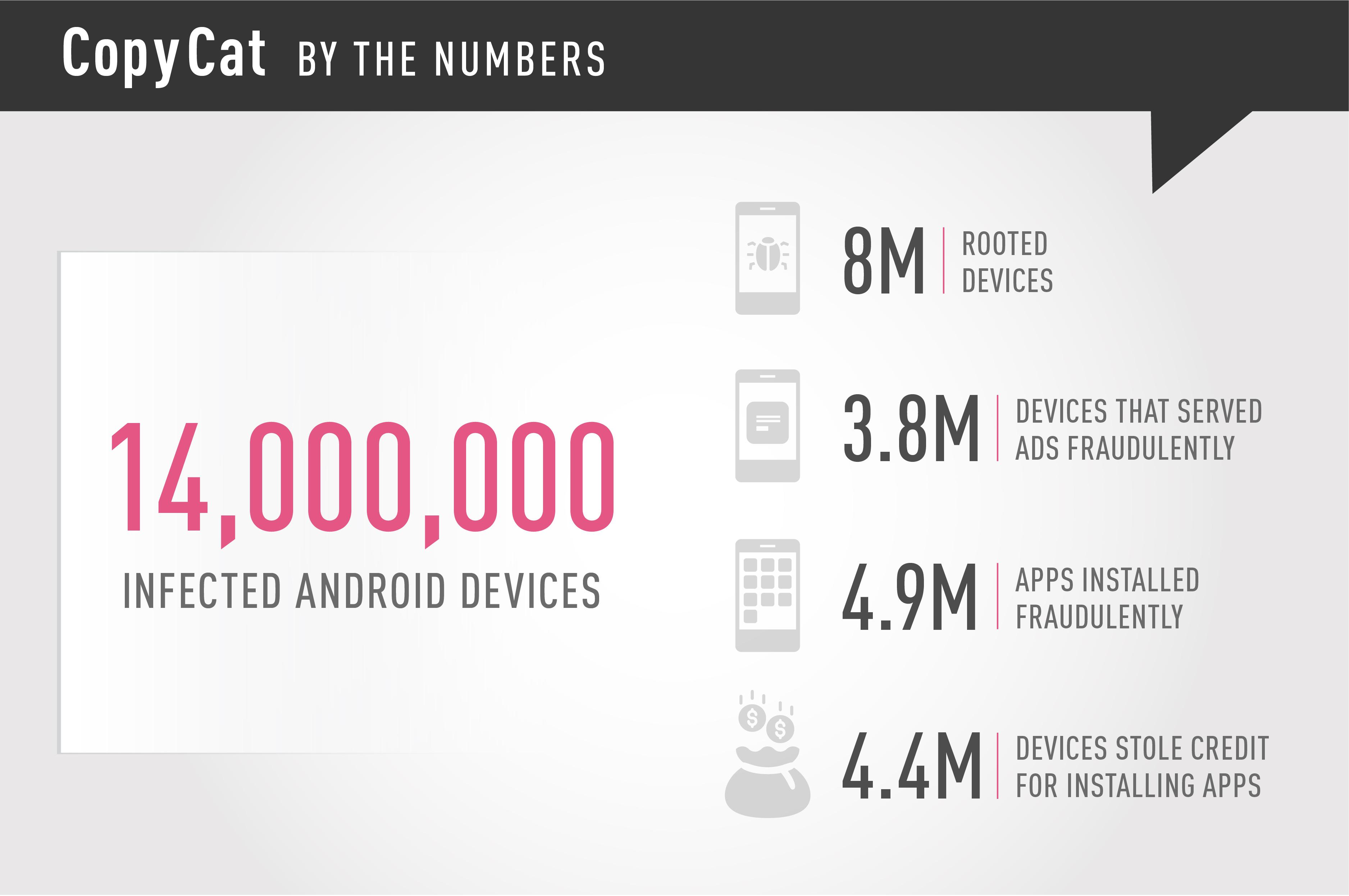 copycat ha infectado 14 millones de moviles