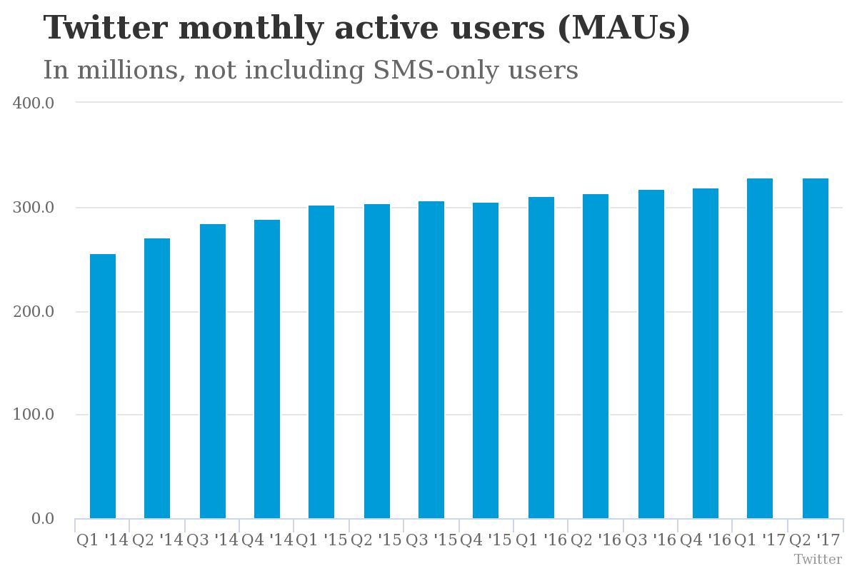 las acciones de twitter caen un 9