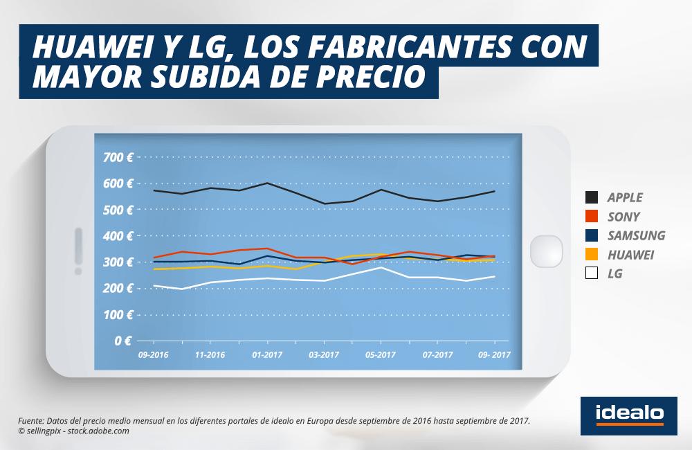 marcas de smartphones más populares en España