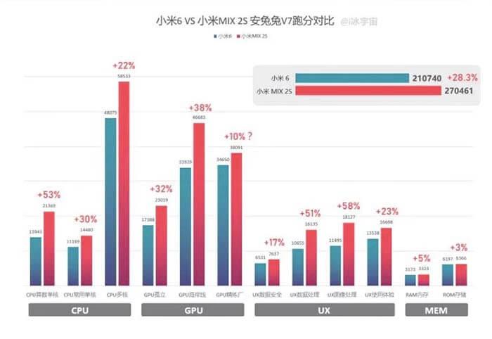 benchmarks del snapdragon 845