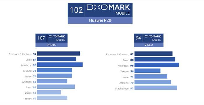 comprar el huawei p20