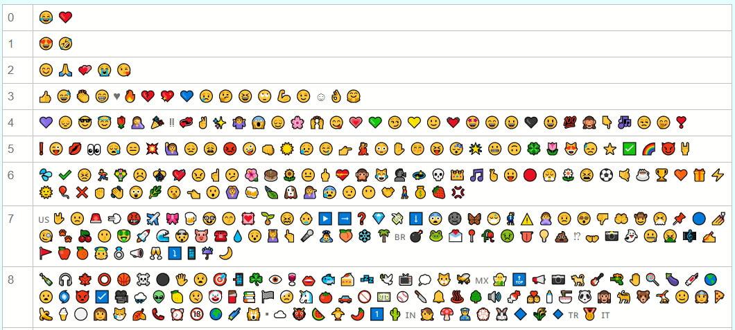 emoji más utilizados